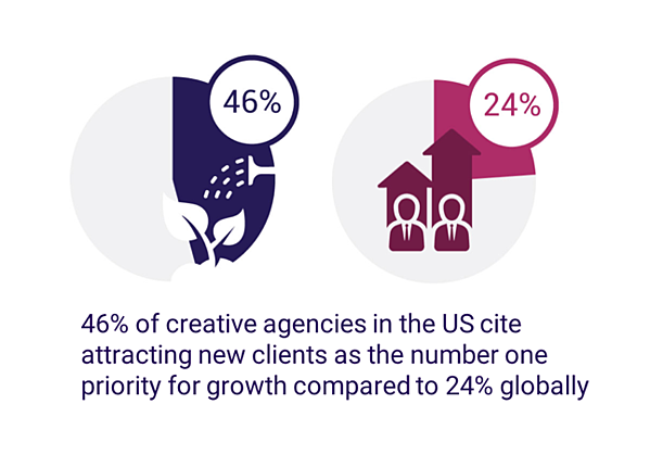 46% of creative agencies in the US cite attracting new clients as top priority for growth compared to 24% globally