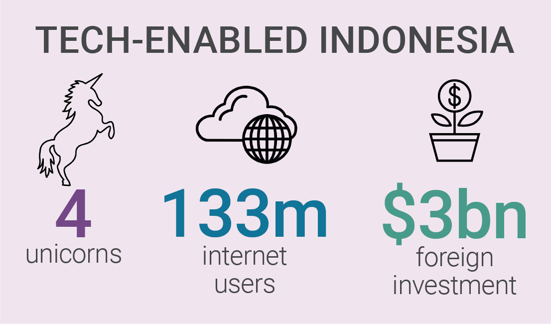 Indonesian tech- to invest or not?